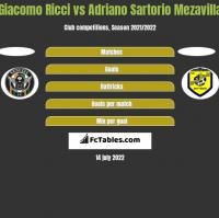 Giacomo Ricci vs Adriano Sartorio Mezavilla h2h player stats