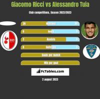 Giacomo Ricci vs Alessandro Tuia h2h player stats