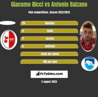 Giacomo Ricci vs Antonio Balzano h2h player stats