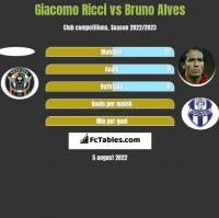 Giacomo Ricci vs Bruno Alves h2h player stats