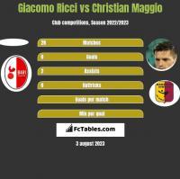 Giacomo Ricci vs Christian Maggio h2h player stats