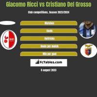 Giacomo Ricci vs Cristiano Del Grosso h2h player stats