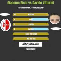Giacomo Ricci vs Davide Vitturini h2h player stats