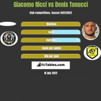 Giacomo Ricci vs Denis Tonucci h2h player stats