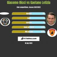 Giacomo Ricci vs Gaetano Letizia h2h player stats