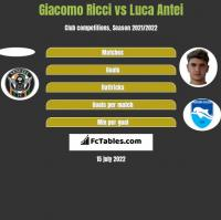 Giacomo Ricci vs Luca Antei h2h player stats