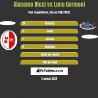 Giacomo Ricci vs Luca Germoni h2h player stats