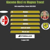 Giacomo Ricci vs Magnus Troest h2h player stats