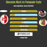 Giacomo Ricci vs Pasquale Fazio h2h player stats