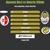 Giacomo Ricci vs Roberto Vitiello h2h player stats