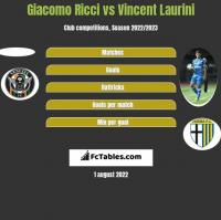 Giacomo Ricci vs Vincent Laurini h2h player stats