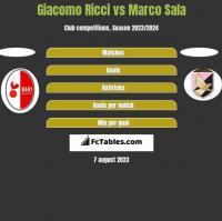 Giacomo Ricci vs Marco Sala h2h player stats