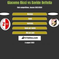 Giacomo Ricci vs Davide Bettella h2h player stats