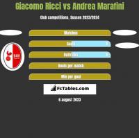 Giacomo Ricci vs Andrea Marafini h2h player stats