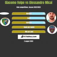 Giacomo Volpe vs Alessandro Micai h2h player stats