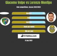 Giacomo Volpe vs Lorenzo Montipo h2h player stats
