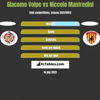 Giacomo Volpe vs Niccolo Manfredini h2h player stats