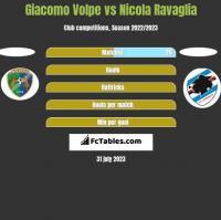 Giacomo Volpe vs Nicola Ravaglia h2h player stats