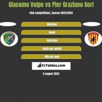 Giacomo Volpe vs Pier Graziano Gori h2h player stats