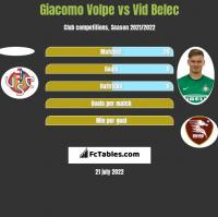 Giacomo Volpe vs Vid Belec h2h player stats