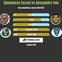 Giammarco Ferrari vs Alessandro Tuia h2h player stats