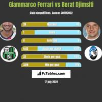 Giammarco Ferrari vs Berat Djimsiti h2h player stats