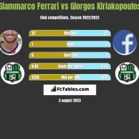 Giammarco Ferrari vs Giorgos Kiriakopoulos h2h player stats