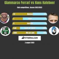 Giammarco Ferrari vs Hans Hateboer h2h player stats