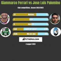 Giammarco Ferrari vs Jose Luis Palomino h2h player stats
