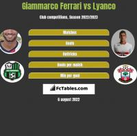 Giammarco Ferrari vs Lyanco h2h player stats