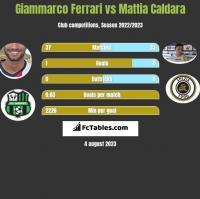 Giammarco Ferrari vs Mattia Caldara h2h player stats