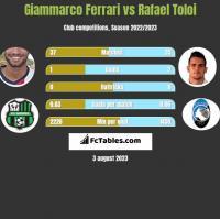 Giammarco Ferrari vs Rafael Toloi h2h player stats