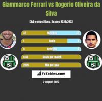 Giammarco Ferrari vs Rogerio Oliveira da Silva h2h player stats