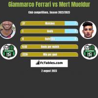 Giammarco Ferrari vs Mert Mueldur h2h player stats