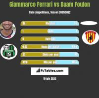 Giammarco Ferrari vs Daam Foulon h2h player stats