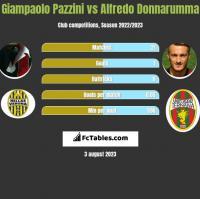 Giampaolo Pazzini vs Alfredo Donnarumma h2h player stats