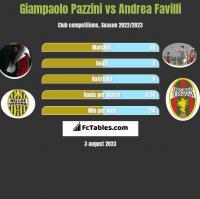 Giampaolo Pazzini vs Andrea Favilli h2h player stats