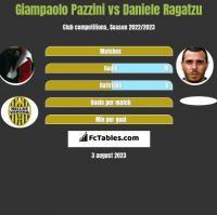 Giampaolo Pazzini vs Daniele Ragatzu h2h player stats