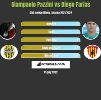 Giampaolo Pazzini vs Diego Farias h2h player stats