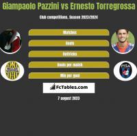 Giampaolo Pazzini vs Ernesto Torregrossa h2h player stats
