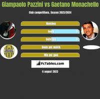 Giampaolo Pazzini vs Gaetano Monachello h2h player stats