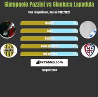 Giampaolo Pazzini vs Gianluca Lapadula h2h player stats
