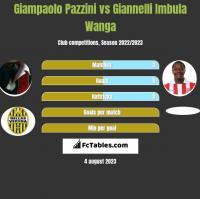 Giampaolo Pazzini vs Giannelli Imbula Wanga h2h player stats
