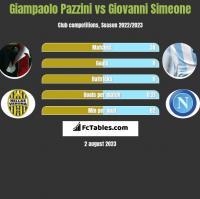 Giampaolo Pazzini vs Giovanni Simeone h2h player stats