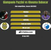Giampaolo Pazzini vs Khouma Babacar h2h player stats