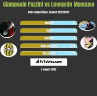 Giampaolo Pazzini vs Leonardo Mancuso h2h player stats