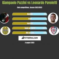 Giampaolo Pazzini vs Leonardo Pavoletti h2h player stats