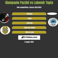Giampaolo Pazzini vs Lubomir Tupta h2h player stats