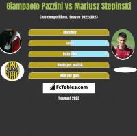 Giampaolo Pazzini vs Mariusz Stepinski h2h player stats
