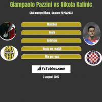 Giampaolo Pazzini vs Nikola Kalinic h2h player stats